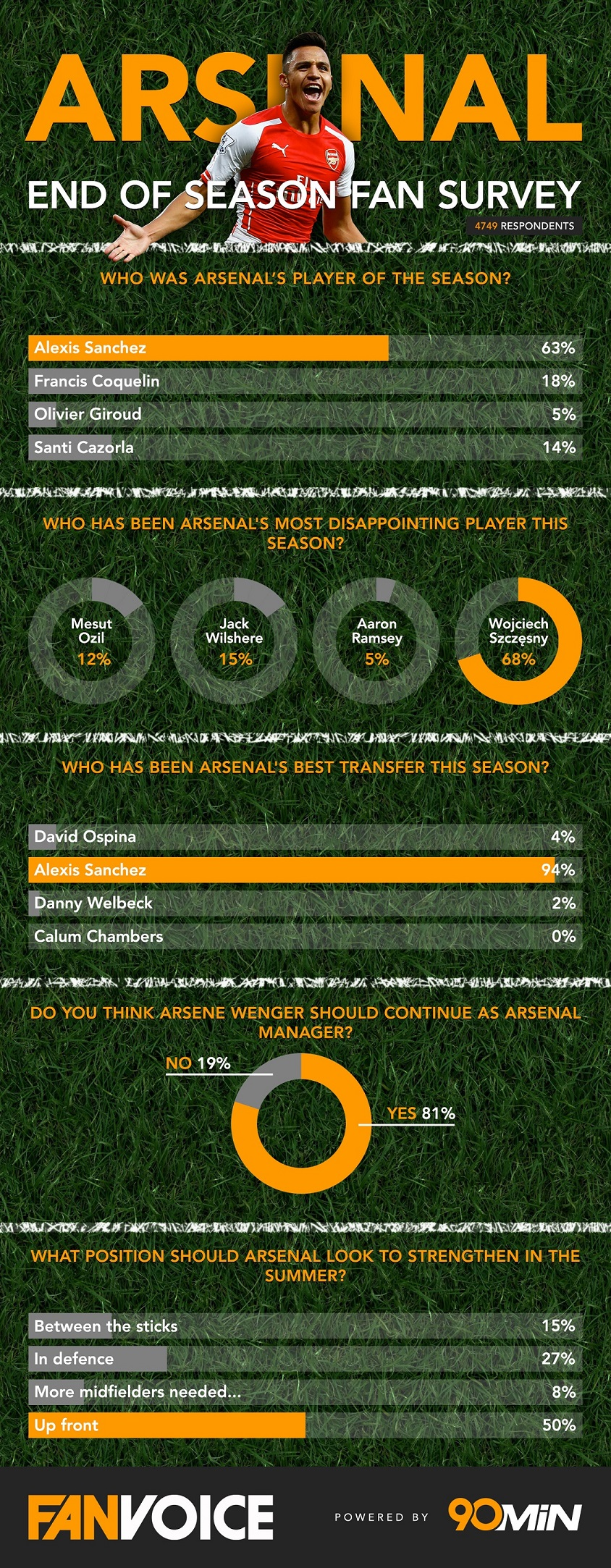 ArsenalEndOfSeasonSurvey